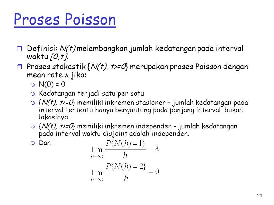 Proses Poisson Definisi: N(t) melambangkan jumlah kedatangan pada interval waktu [0,t].